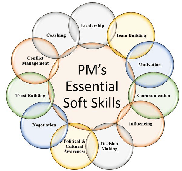 Essential soft skills: Leadership, Team Building, Motivation, Communication, Influencing, Decision Making, Political and Cultural Awareness, Negotiation, Trust Building, Conflict Management, Coaching